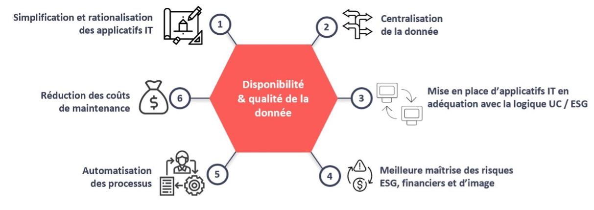 Qualité des données : le premier obstacle à l'adoption de la finance durable - Premier enjeu: la disponibilité et la maitrise de l'information