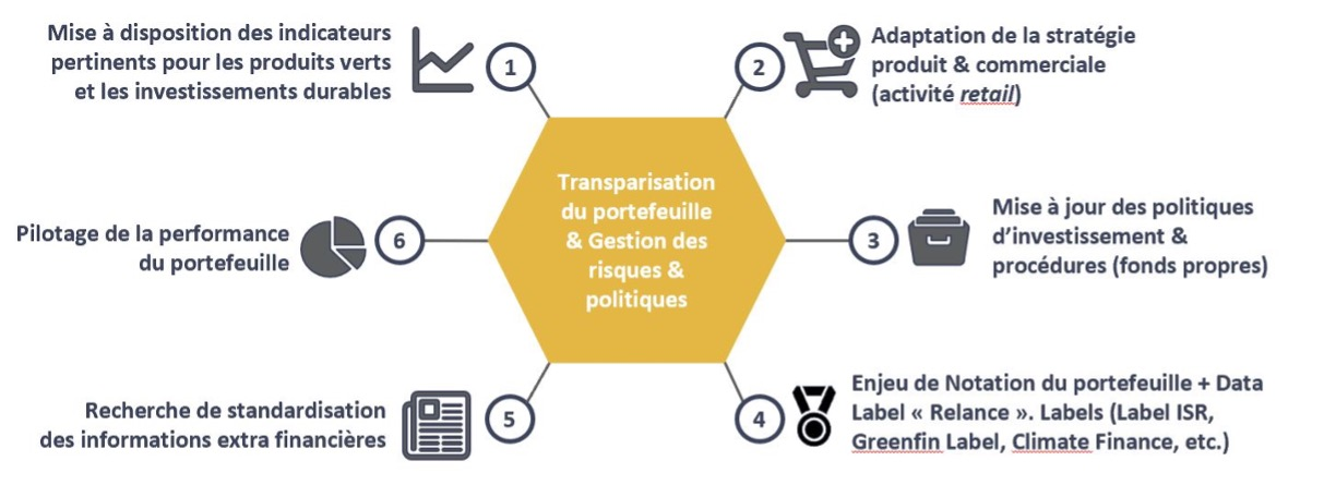 Vers une stratégie d'allocationISRtotalement intégréeà la chaîne de valeur UC - Deuxième enjeu: la transparisation du portefeuille et la gestion des risques ESG