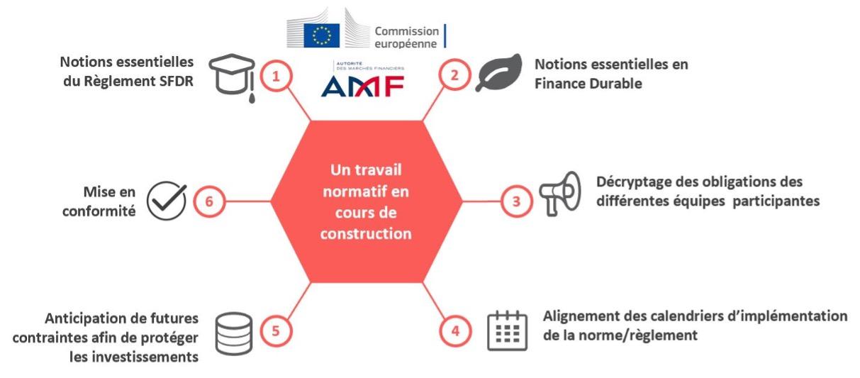 Aujourd'hui SFDR, mais la démarche normative en matière de finance durable va bien au-delà - Troisième enjeu: un travail normatif en cours de construction