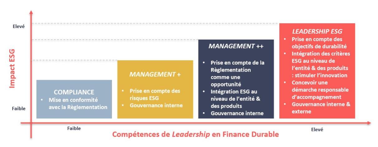 Le management comme instigateur de l'intégration des critères ESG dans la stratégie globale de l'entreprise