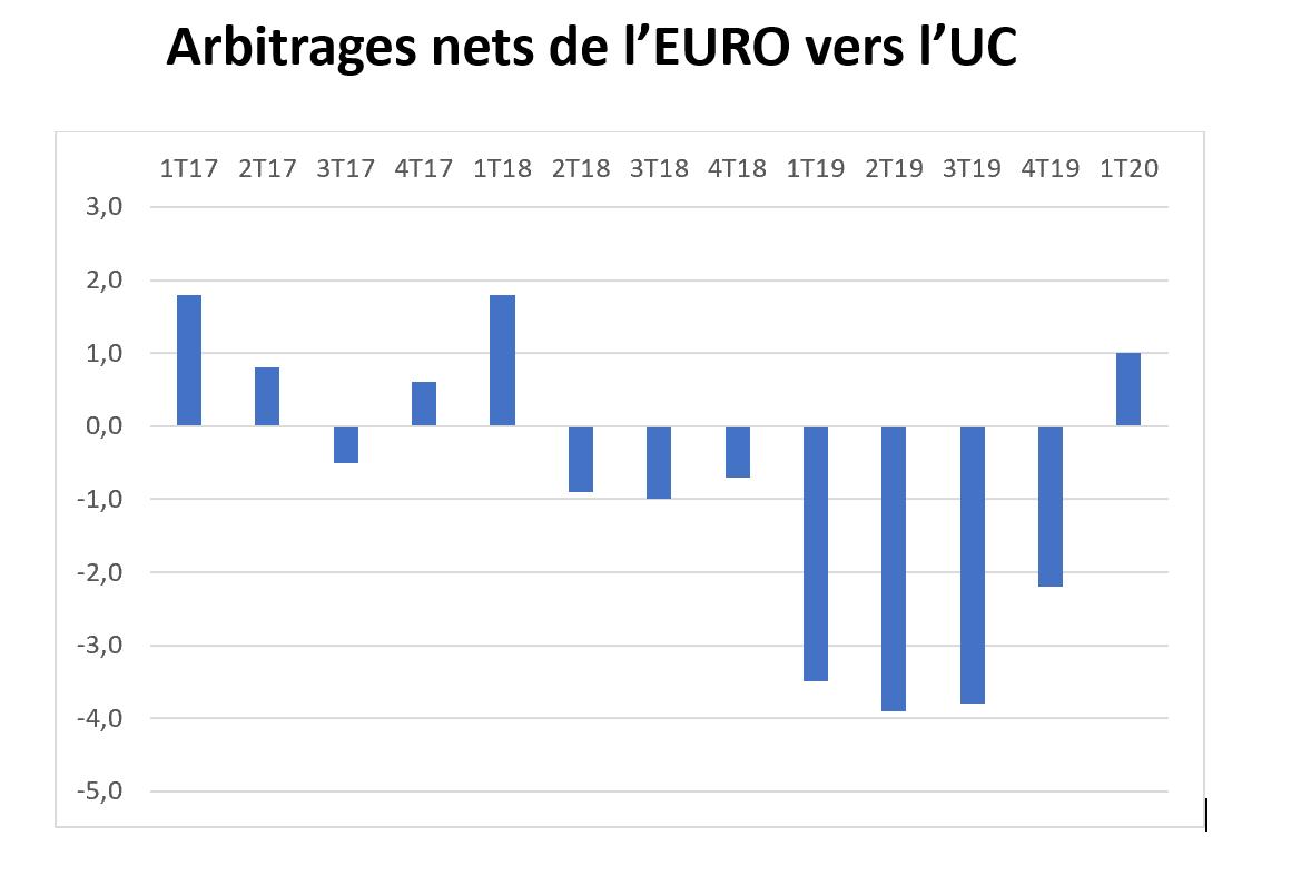 Arbitrages nets de l'EURO vers l'UC - Covid-19 quel impact sur les comportements des épargnants, les stress tests et l'allocation d'actifs