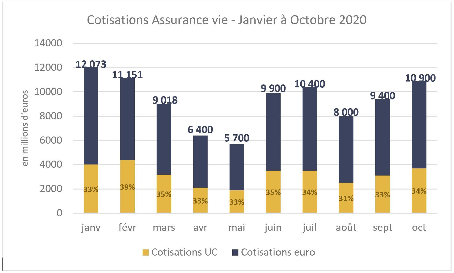 Cotisations assurance vie Janv-Oct 2020 - source FFA