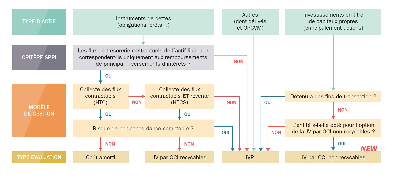 IFRS 9 : Arbre de décision