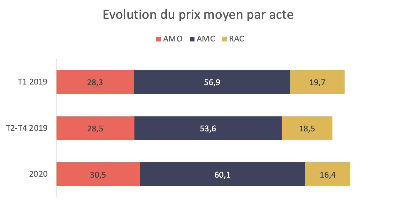 Réforme 100% santé: impact sur l'activité dentaire - évolution du prix moyen par acte