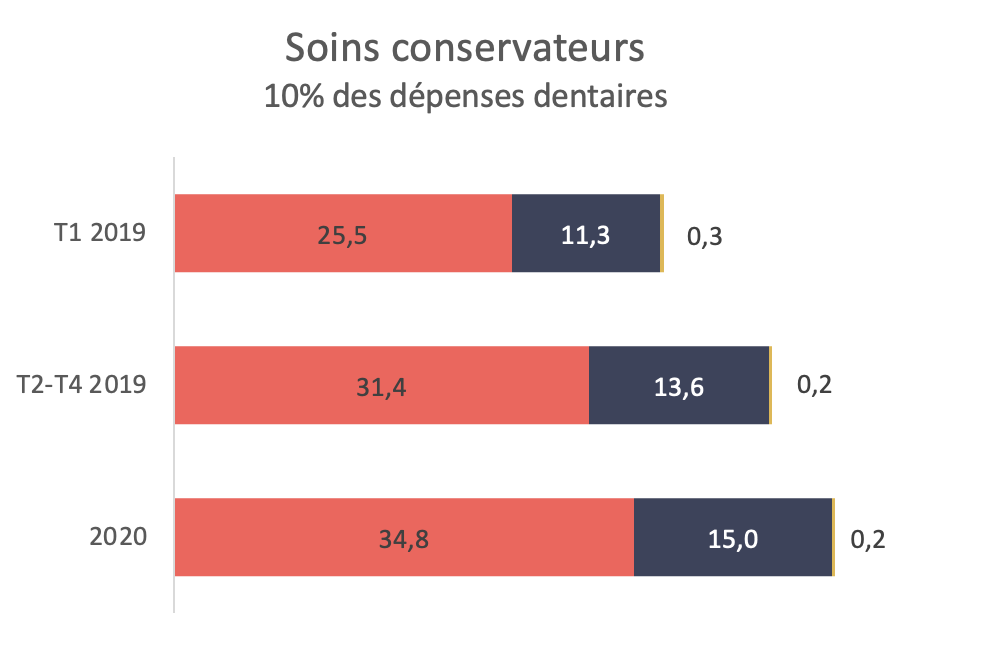 Des évolutions très différentes en fonction des mesures sous-jacentes - soins conservateurs 10% des dépenses dentaires