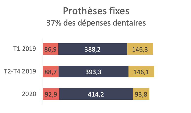 Des évolutions très différentes en fonction des mesures sous-jacentes - Prothèses fixes 37% des dépenses dentaires