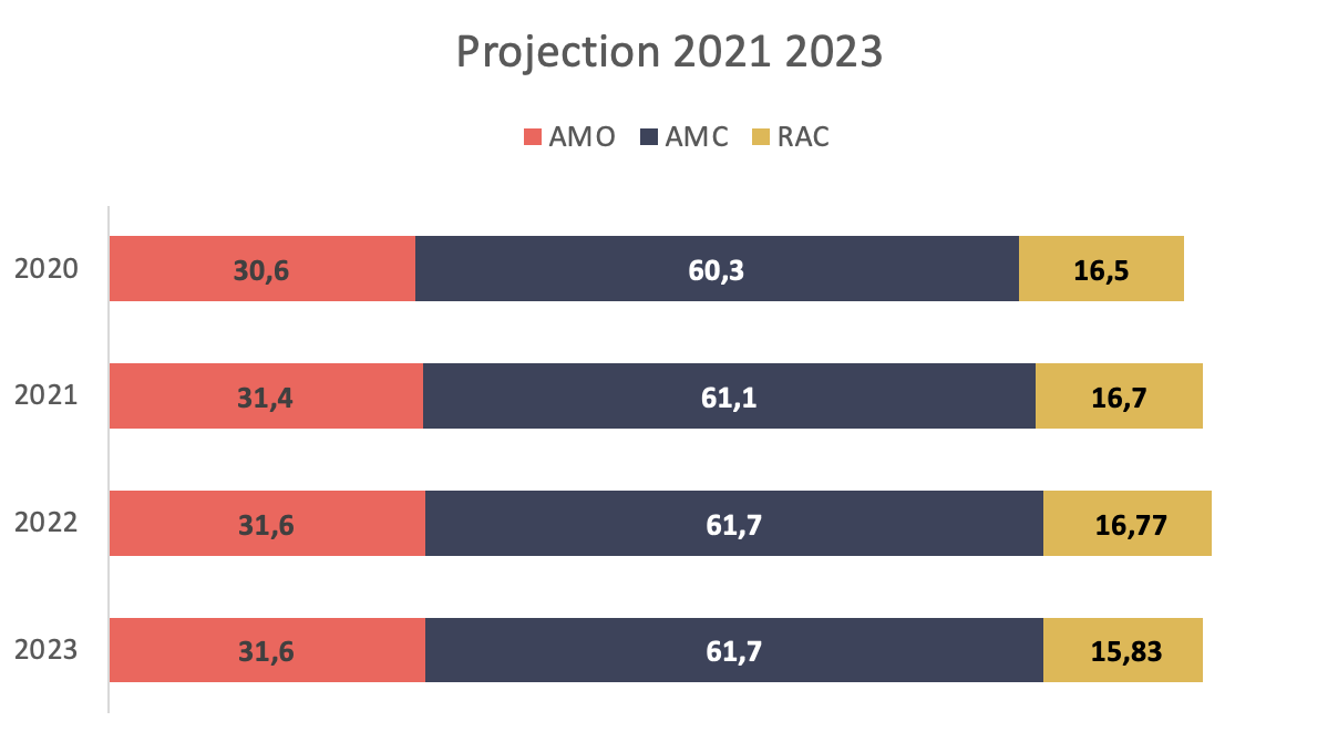 Des évolutions très différentes en fonction des mesures sous-jacentes - Projection 2021 2023
