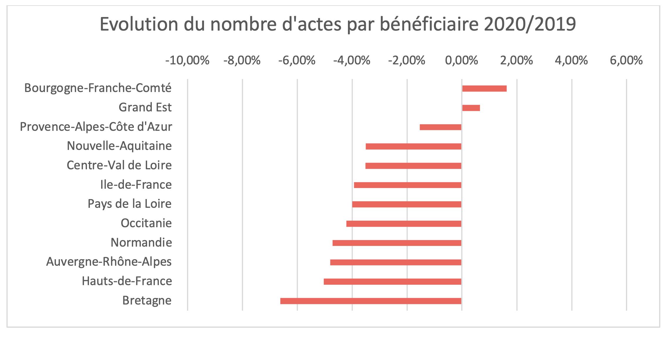 100 % Santé - Évolution du nombre d'actes 2020-2019 par bénéficiaire