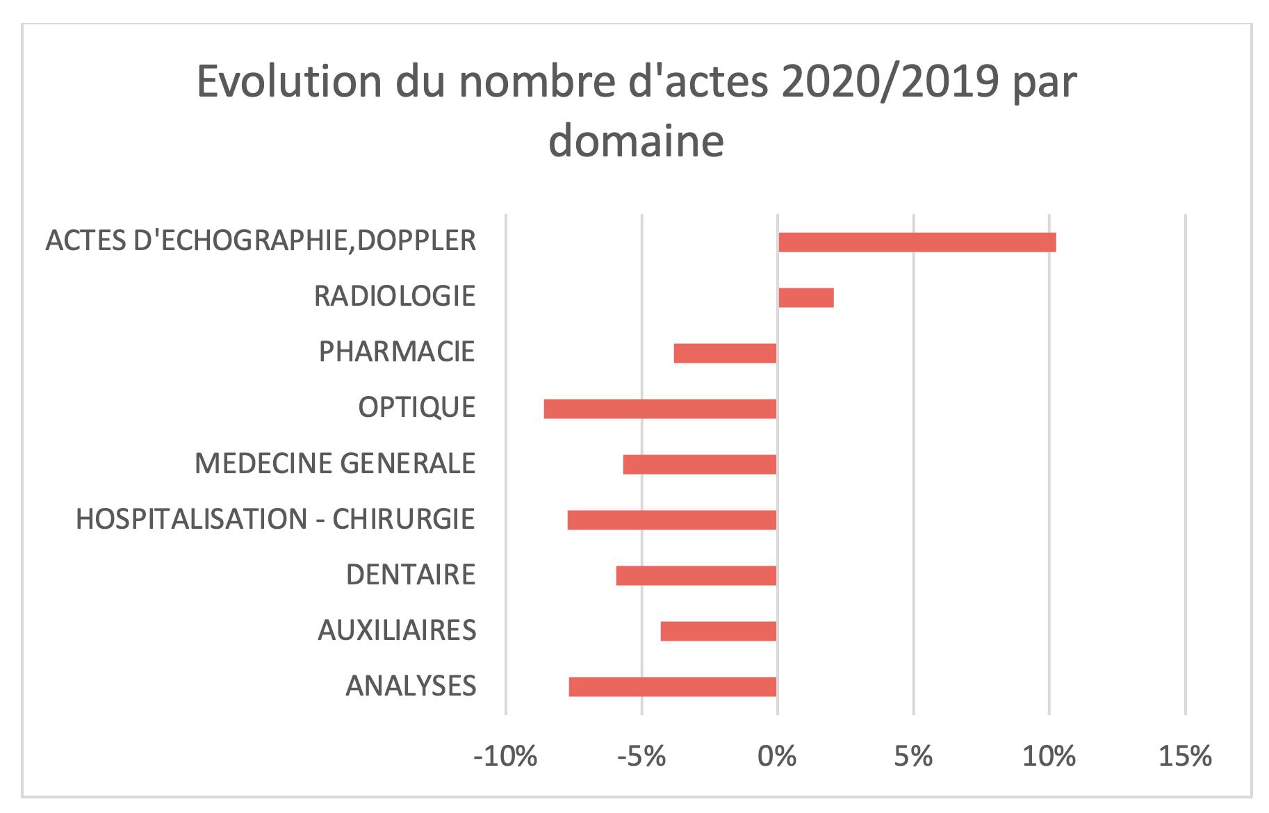 100 % Santé - Évolution du nombre d'actes 2020-2019 par domaine