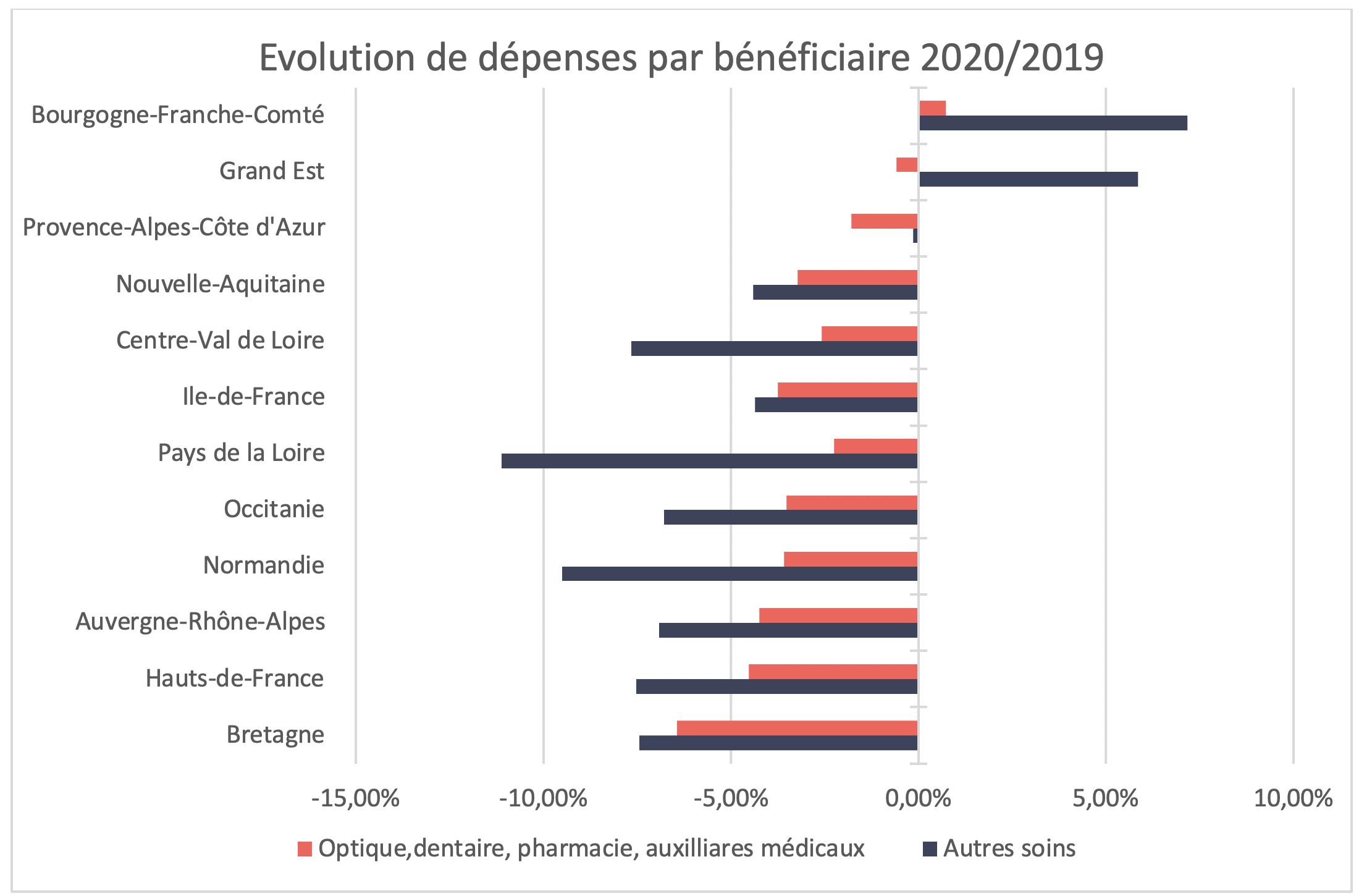 100 % Santé - Évolution de dépenses par bénéficiaire 2020-2019