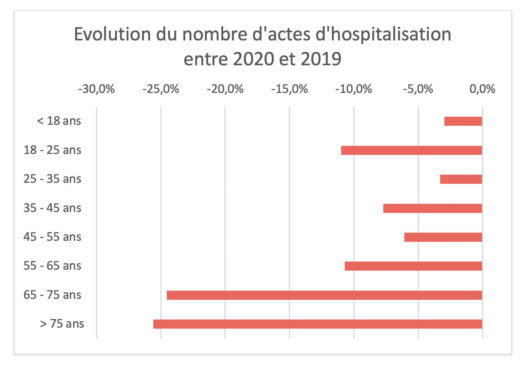 100 % Santé - Évolution du nombre d'actes d'hospitalisation entre 2020 et 2019