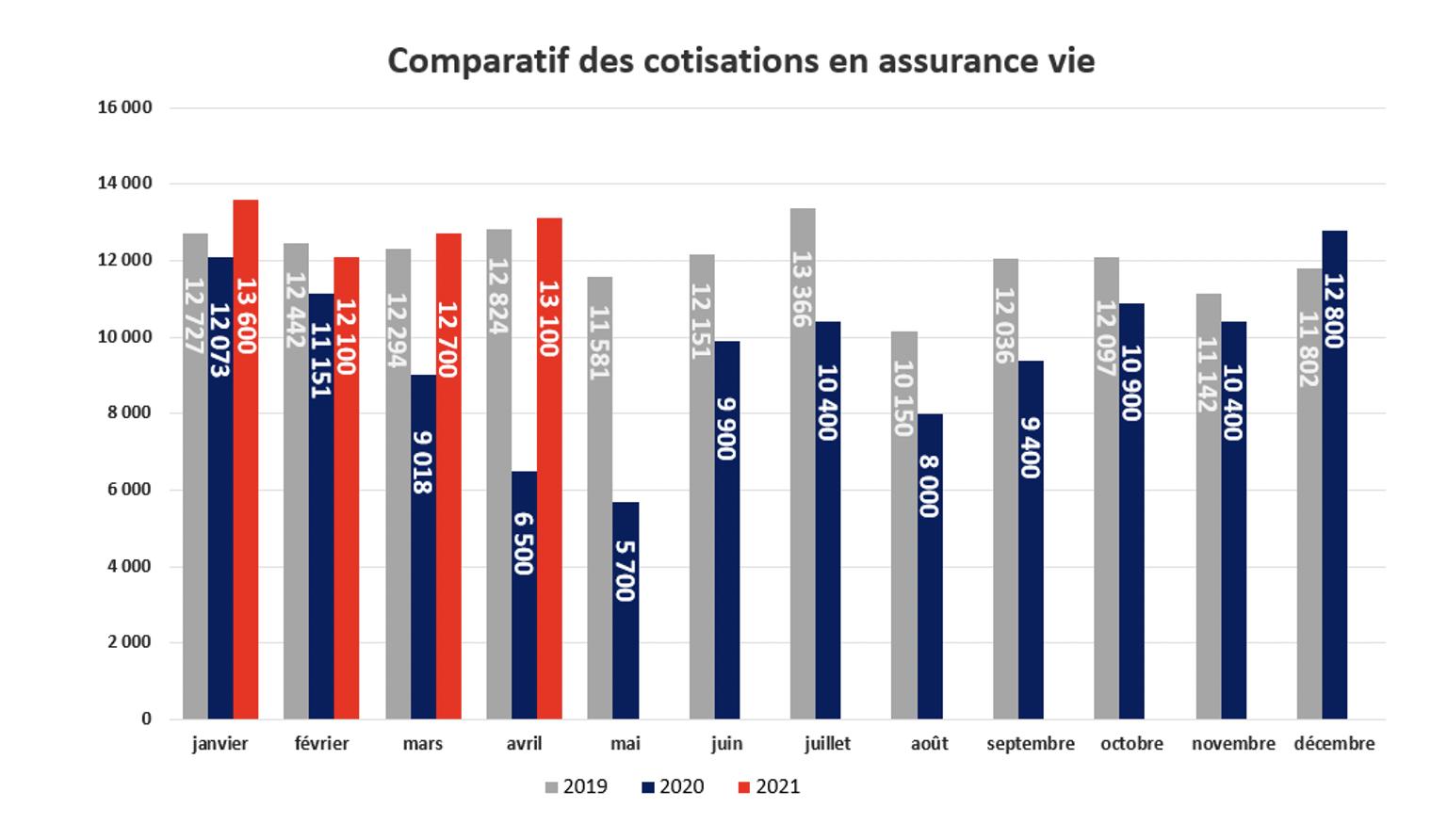 Baromètre assurance vie - Comparatif des cotisations en assurance vie