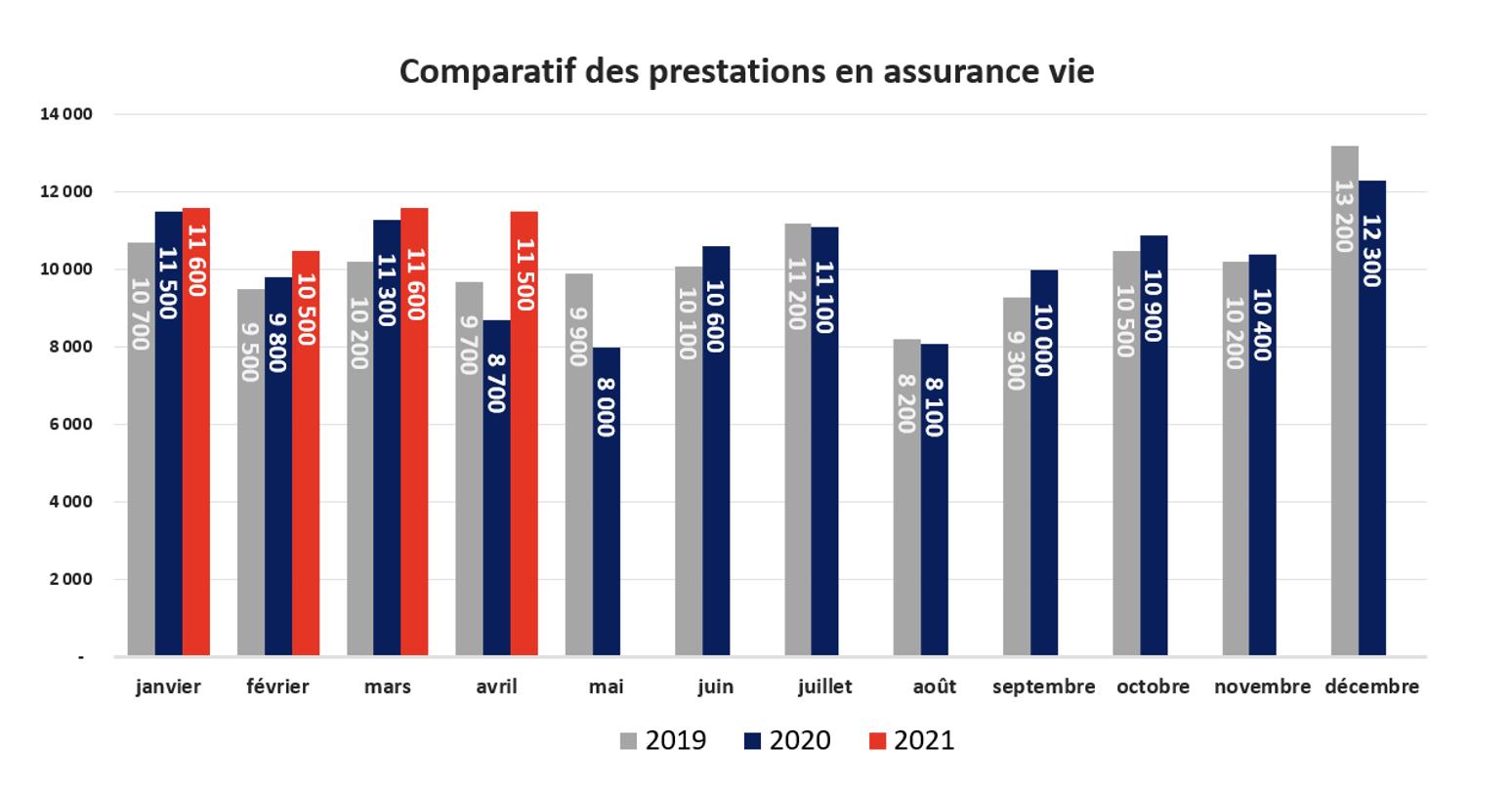 Baromètre assurance vie - comparatif des prestations en assurance vie