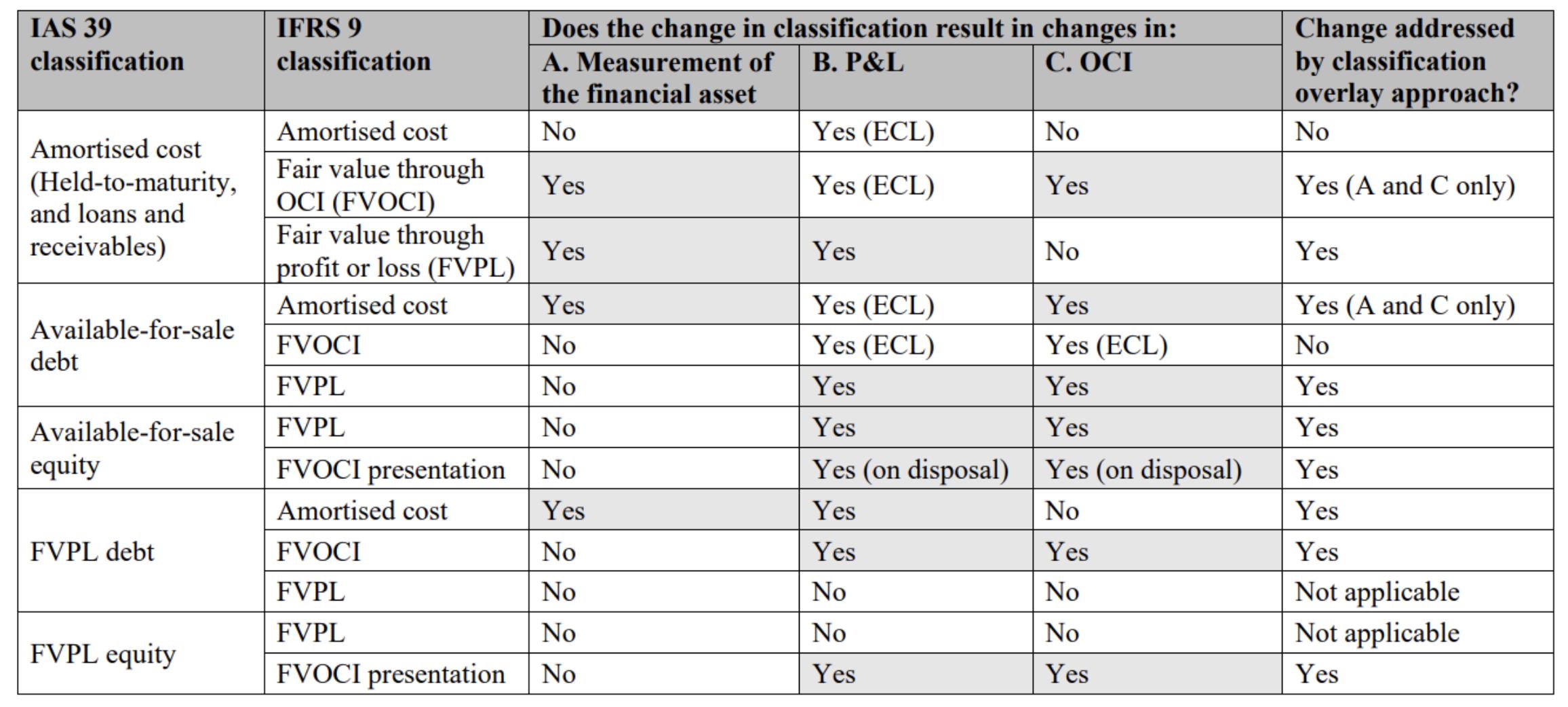 IASB - Tableau des impacts du passage d'IAS 39 à IFRS 9, identifier si l'application de la nouvelle option proposée améliore la cohérence des informations présentées dans les états financiers