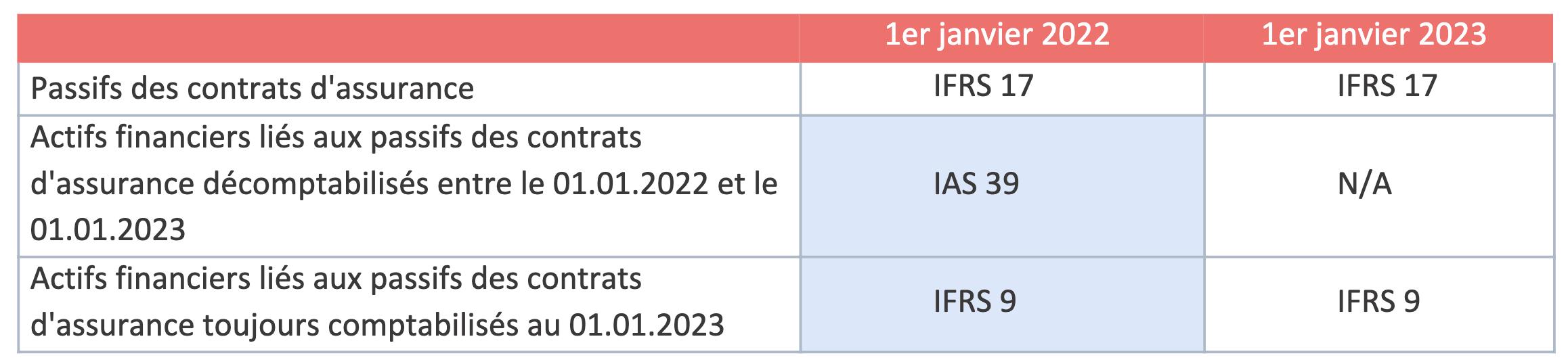 Tableau - Rappel des dates d'application initiale des normes IFRS 9 et IFRS 17