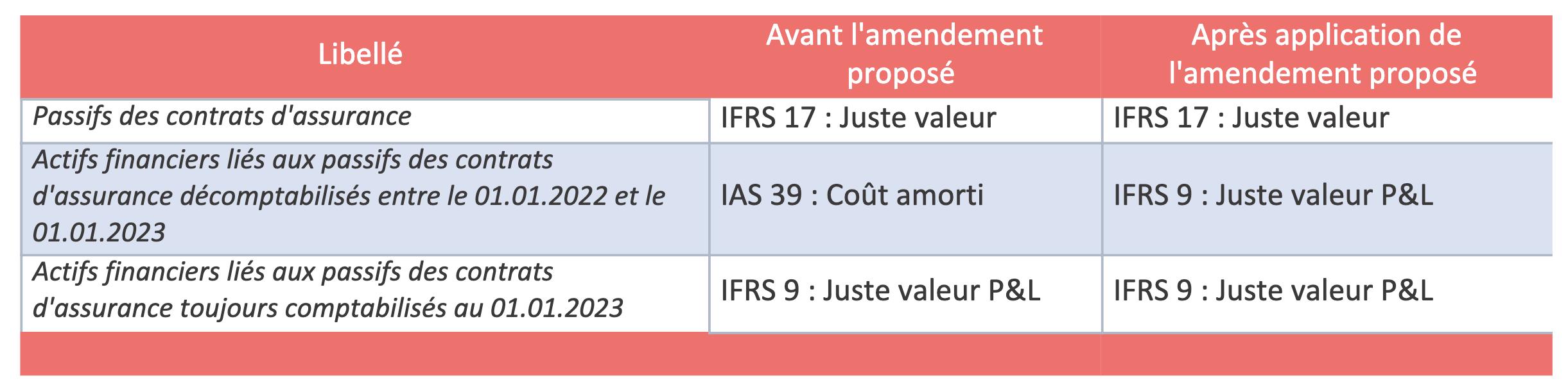 normes applicables entre le 01.01.2022 et le 01.01.2023 (avant amendement)