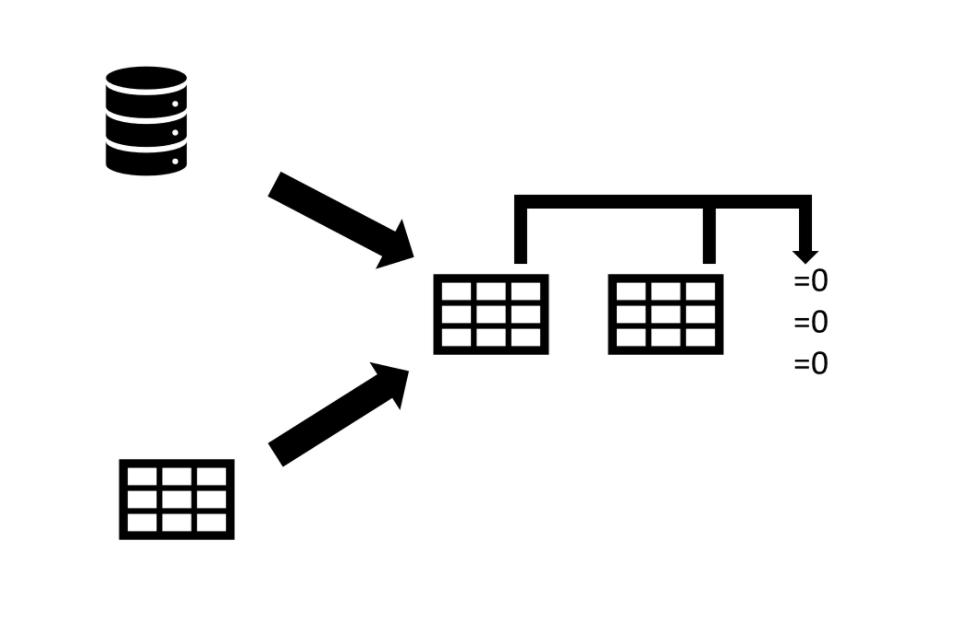 Schéma - la réconciliation est un processus de génération de données