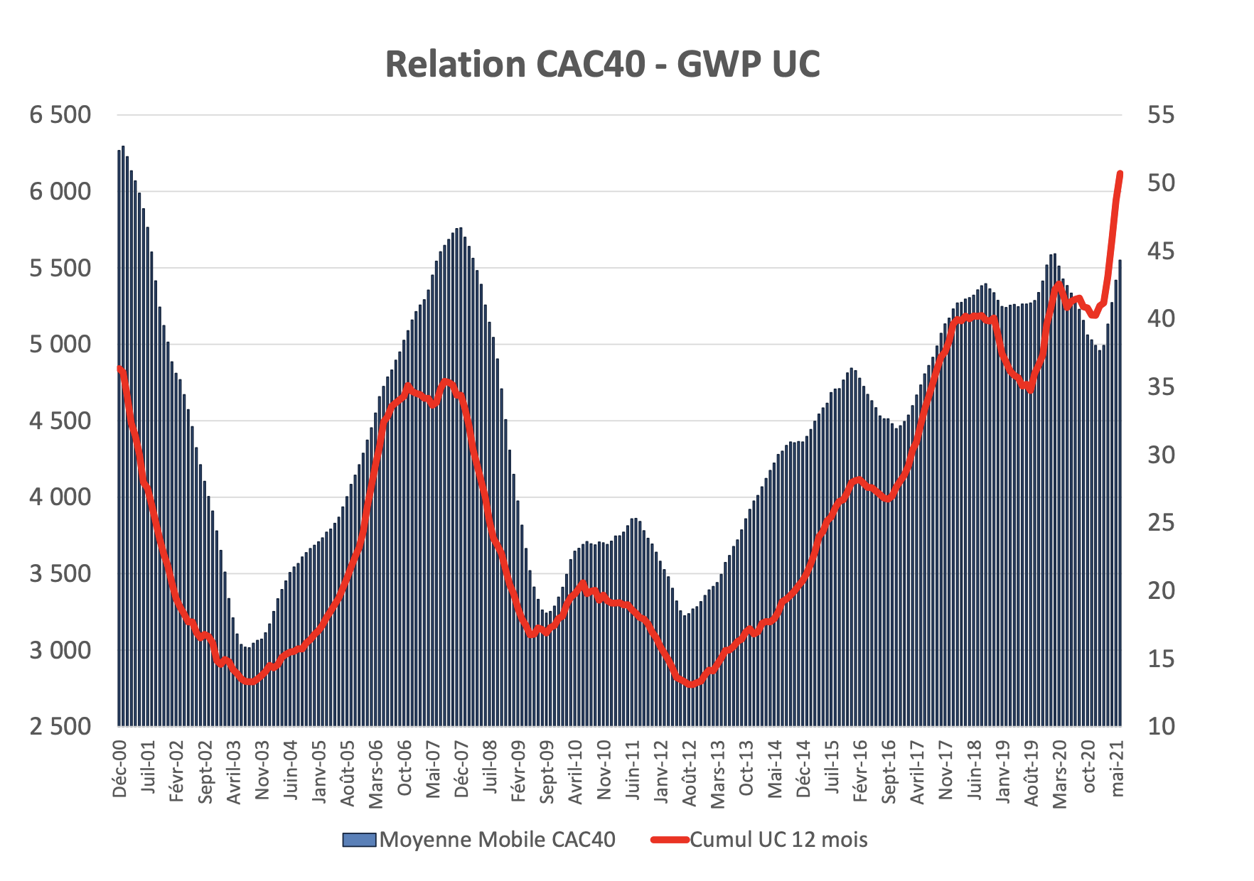 Relation CAC40 - GWP UC