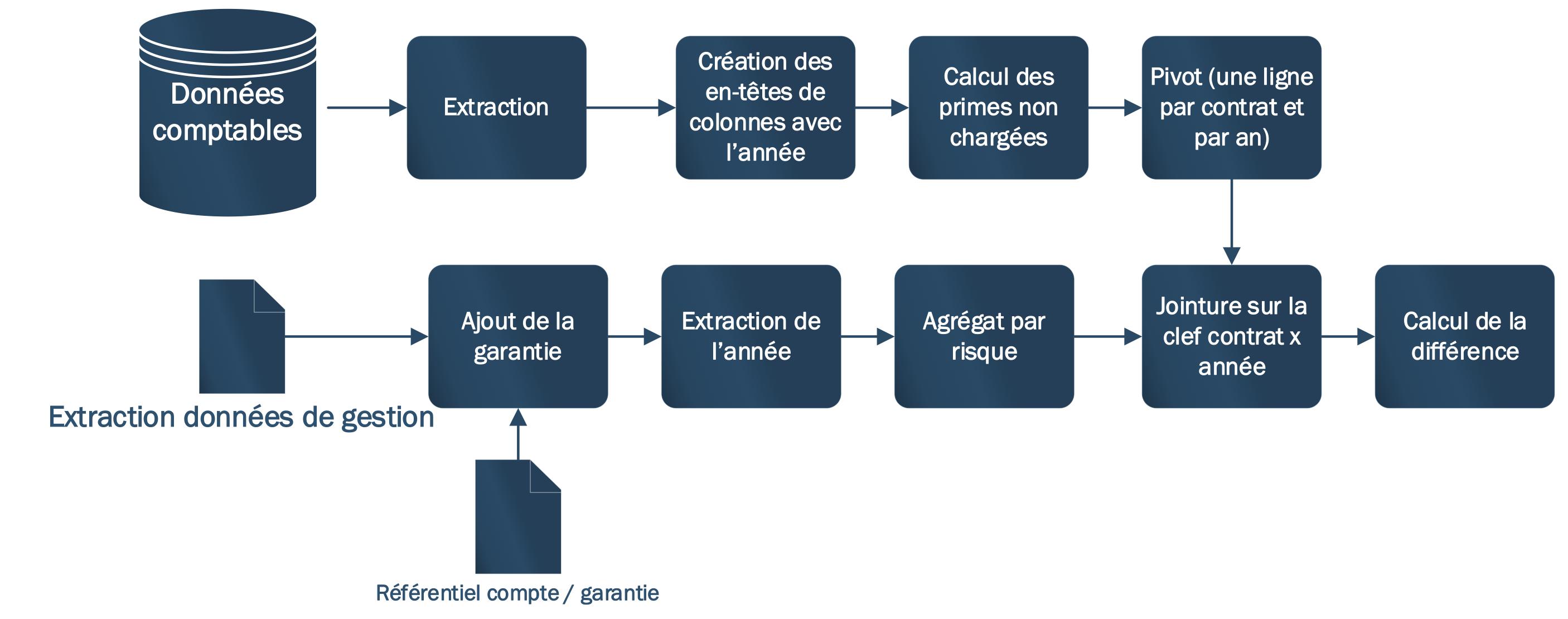 Un processus de génération de données - schéma des data scientists