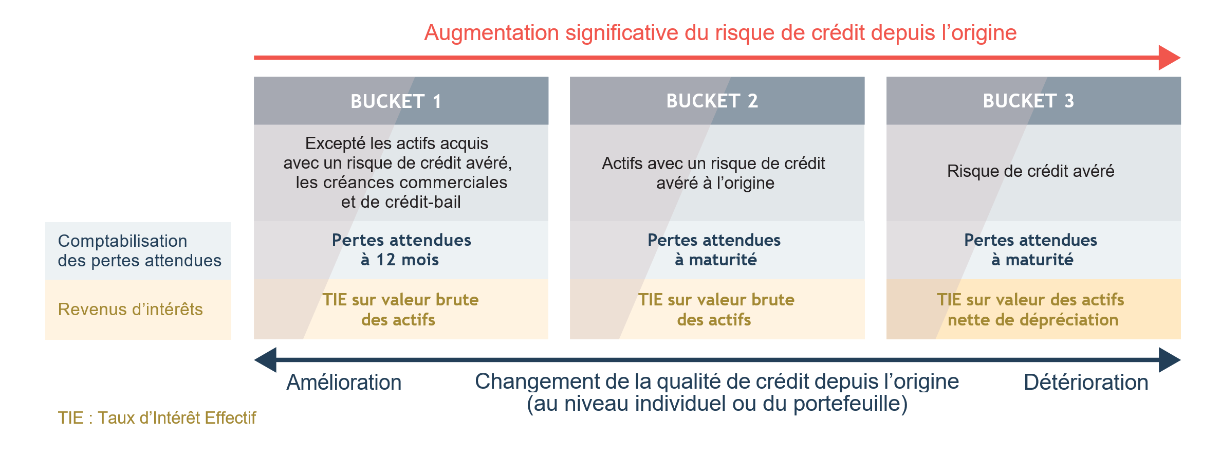 IFRS 9 : 3 niveaux (Buckets)
