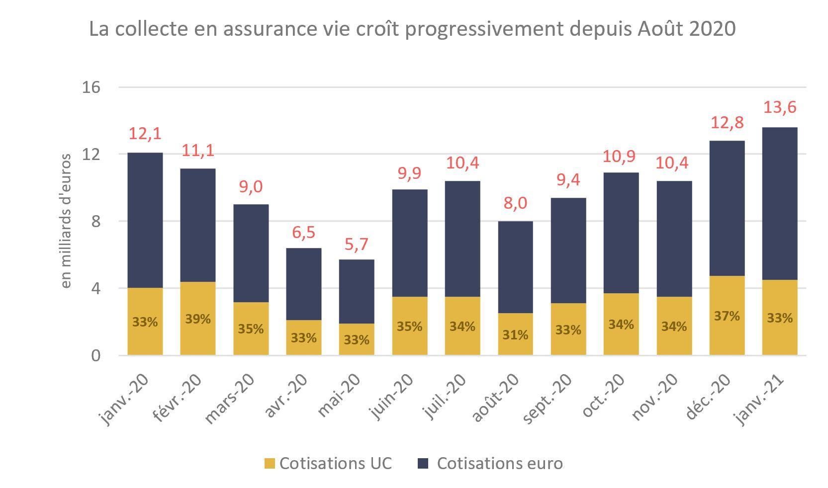 Collecte Assurance vie BaromètreMars2021