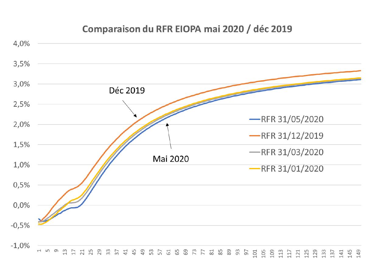 Comparaison du RFR EIOPA mai 2020 - Covid-19 quel impact sur les comportements des épargnants, les stress tests et l'allocation d'actifs