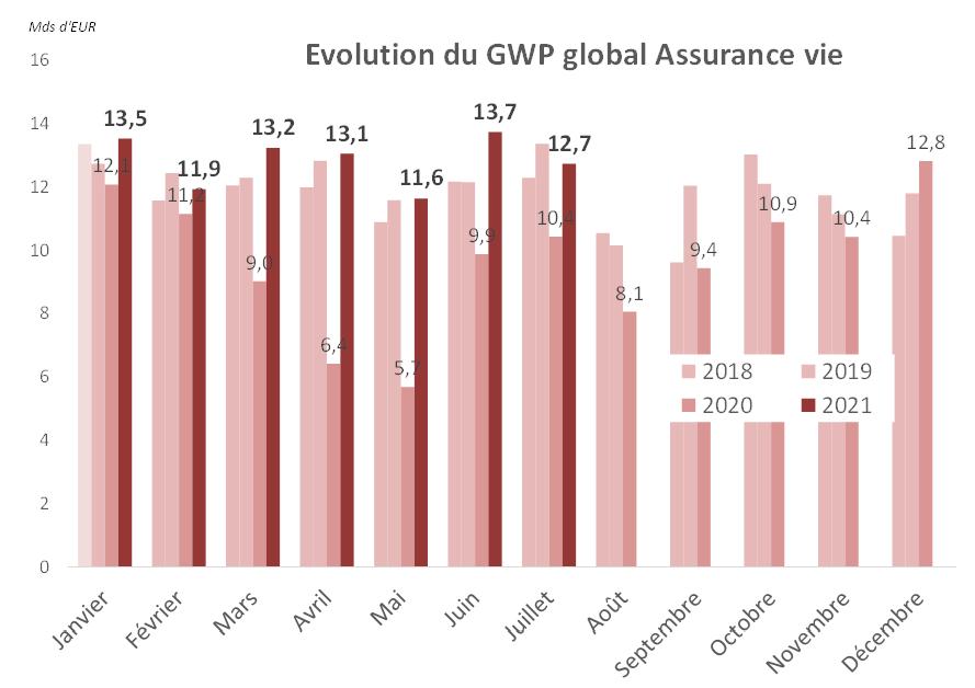 Evolution du GWP global Assurance vie