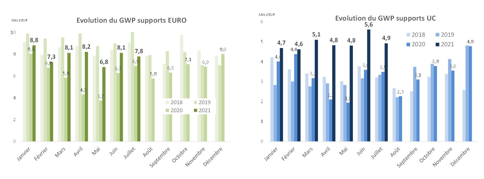 Evolution du GWP par support - Euro et UC