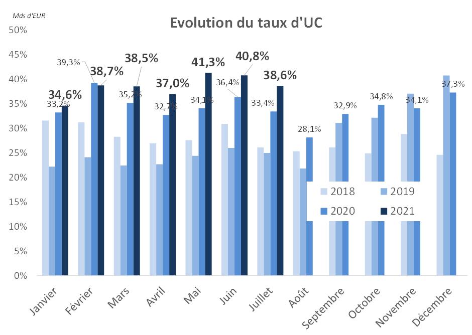 Evolution du taux d'UC