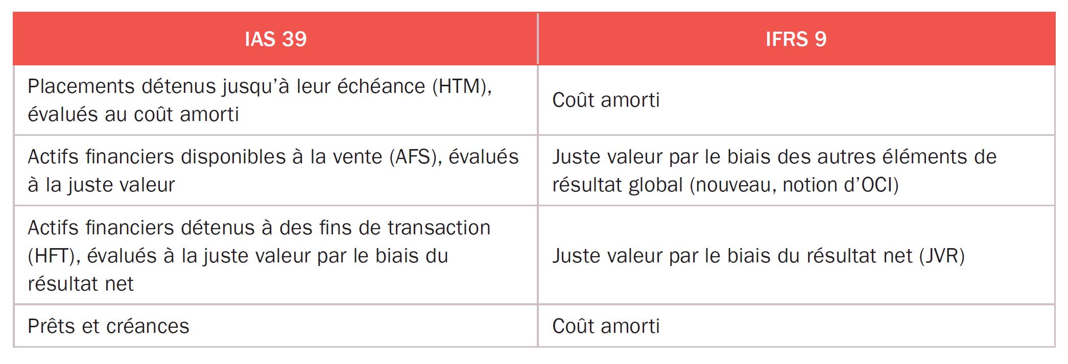 IAS 39 et IFRS 9
