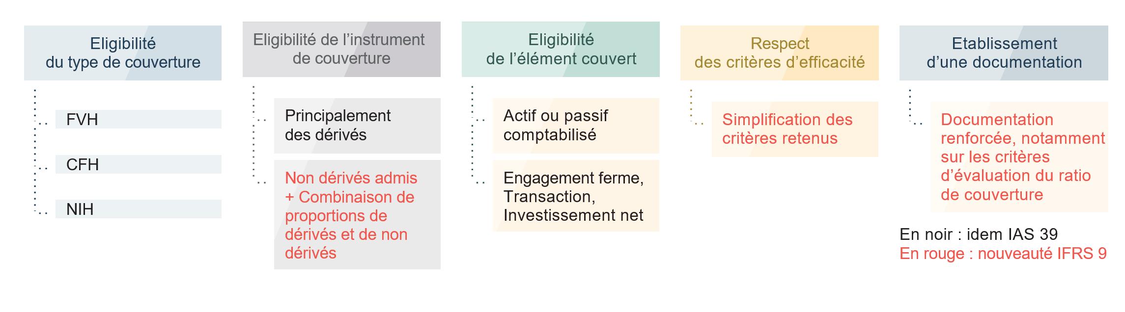 IFRS 9 - Règles de comptabilité de couverture