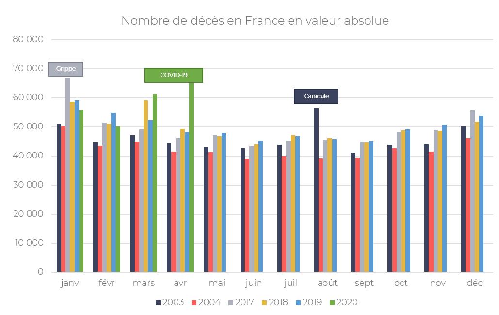 Nombre de décès en France en valeur absolue - Covid-19 quel impact sur les comportements des épargnants, les stress tests et l'allocation d'actifs