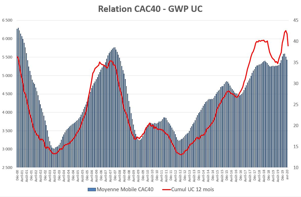 Relation CAC40 - GWP UC - Covid-19 quel impact sur les comportements des épargnants, les stress tests et l'allocation d'actifs