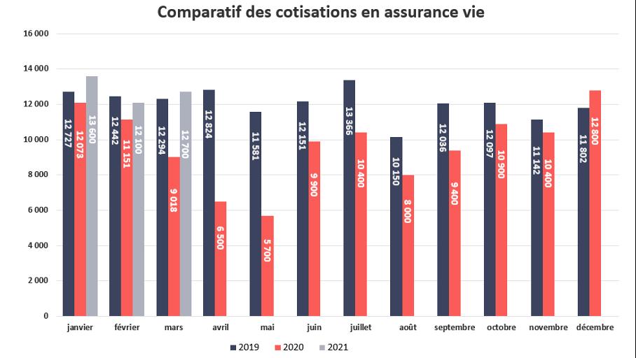 Baromètre - comparatif des cotisations en assurance vie
