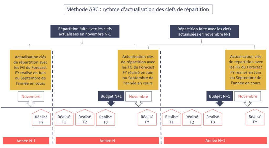 Méthode ABC actualisation des clés de répartition