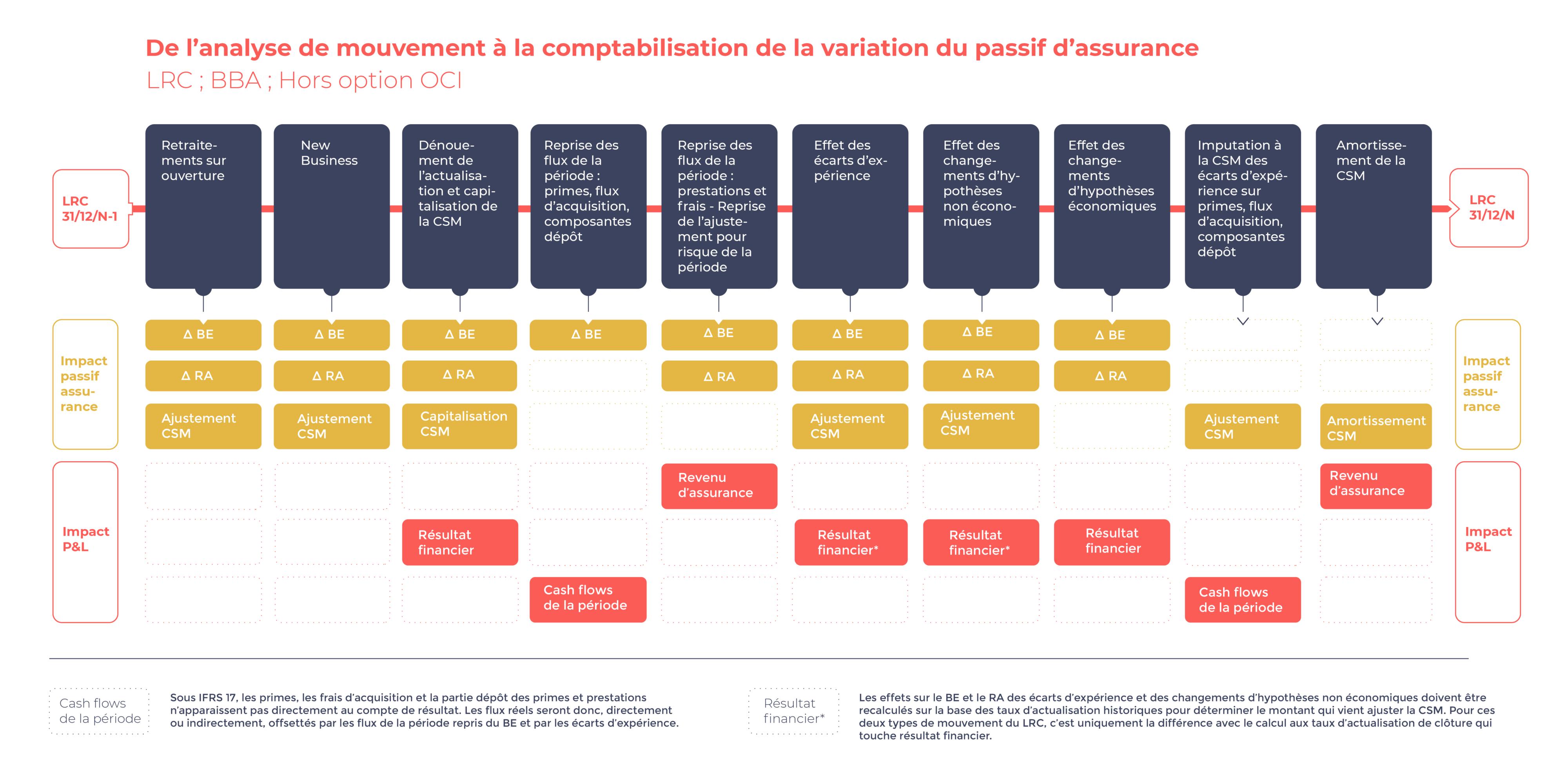 100% véu Variation du passif d'assurance Schéma 3
