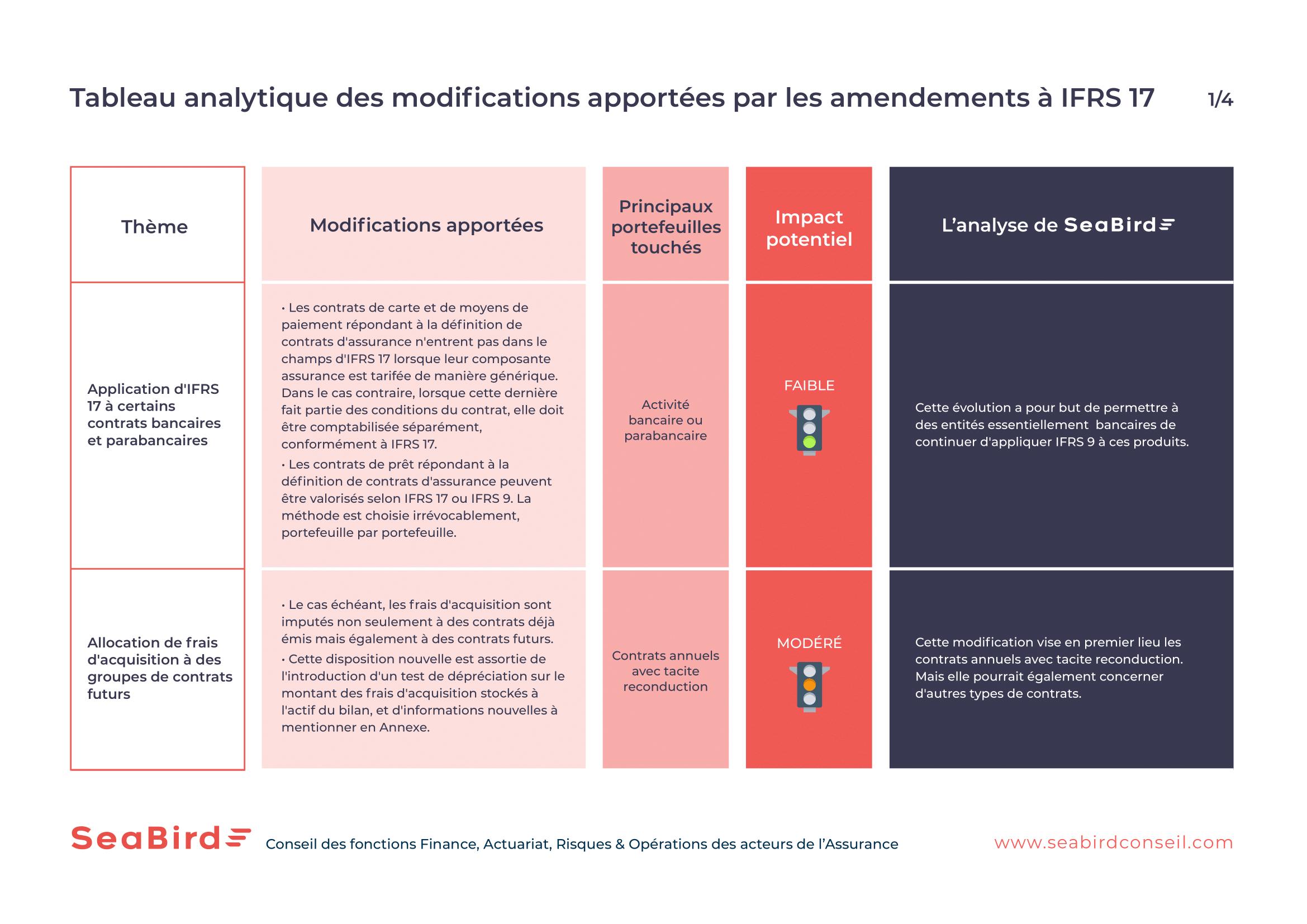 Tableau analytique des modifications apportées par les amendements à IFRS17 1/4