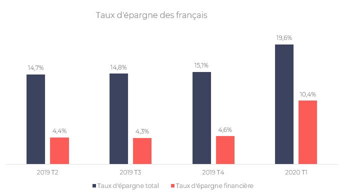 Taux d'épargne des français - Covid-19 quel impact sur les comportements des épargnants, les stress tests et l'allocation d'actifs