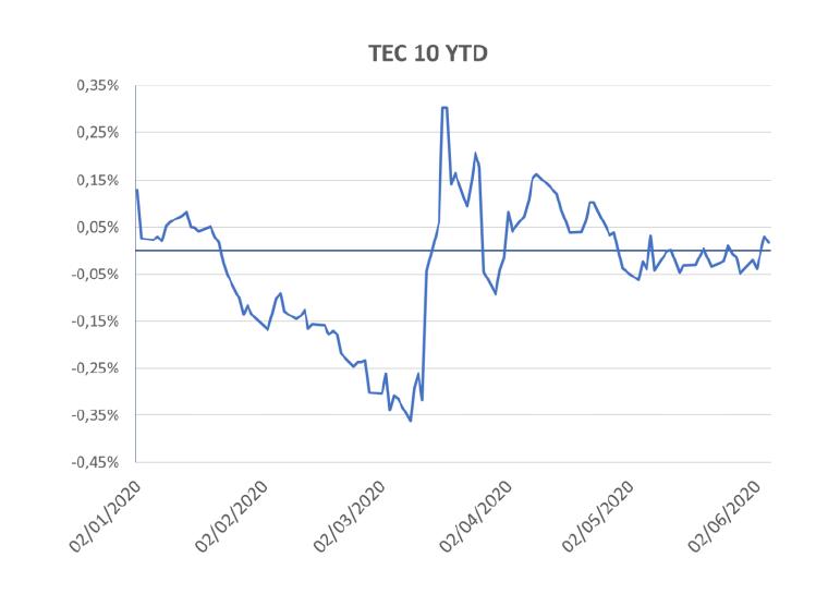 TEC10 français - Covid-19 quel impact sur les comportements des épargnants, les stress tests et l'allocation d'actifs